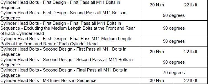 LS1 cylinder head bolts torque specs? - LS1GTO com Forums