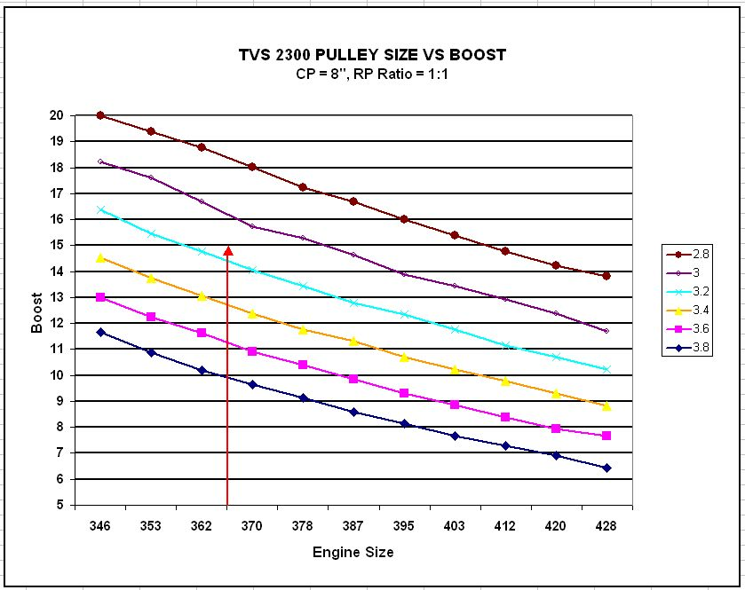 TVS 2300 efficiency range RPM, pulley size, and engine size