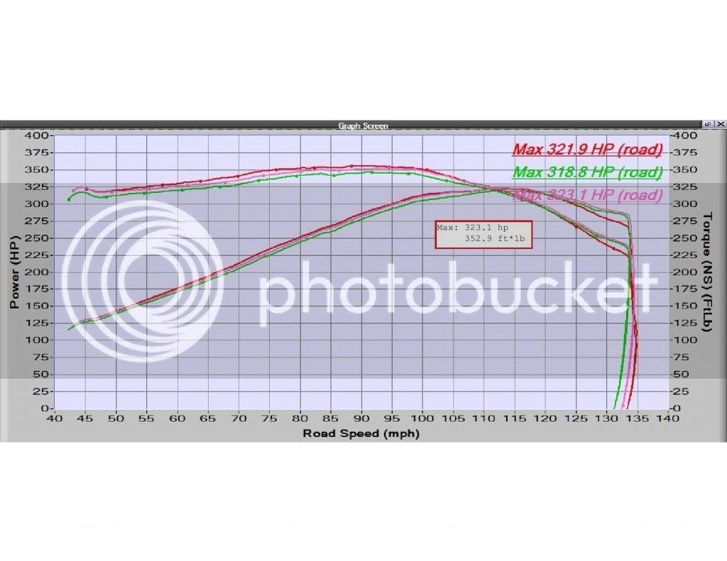 Stock 2006 M6 Pontiac GTO Baseline Dyno | LS1GTO com Forums