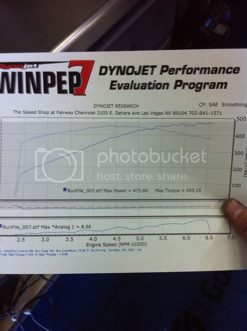 2004 Procharged GTO Dyno results | LS1GTO com Forums