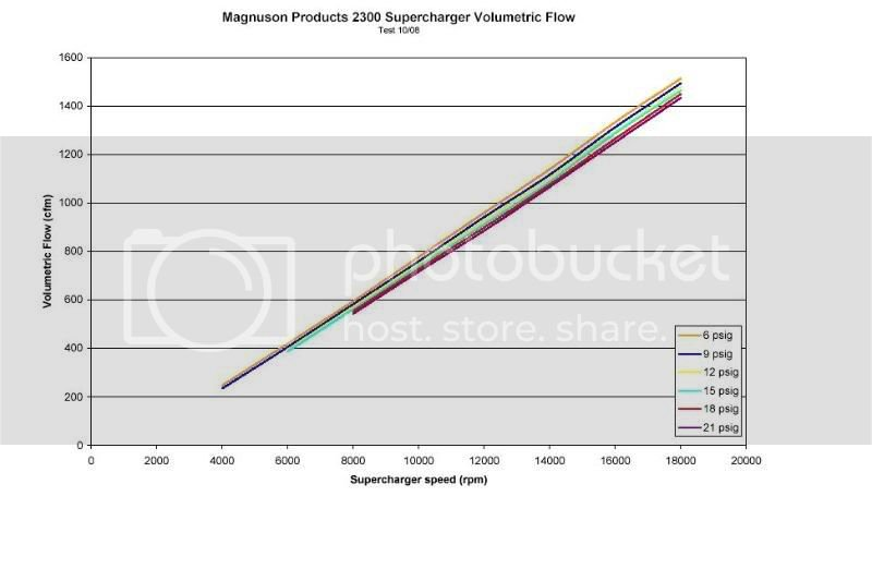 TVS 2300 and 1900 for LS1 and LS2 GTO | LS1GTO com Forums